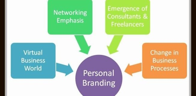 Personal Branding – Need & Benefits