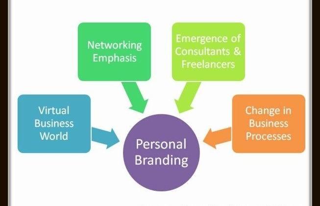 Personal Branding – Need & Benefits