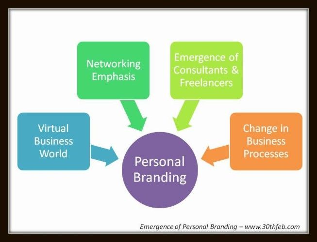 Personal Branding - Need and Benefits