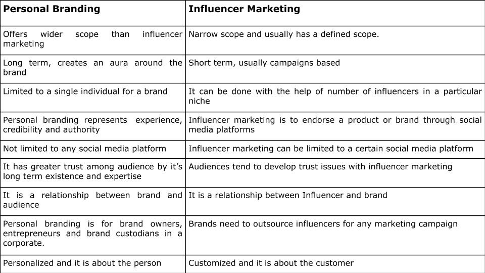 Personal branding influencer marketing